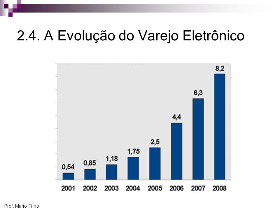 Prof. Mario Filho 2.4. A Evolução do Varejo Eletrônico
