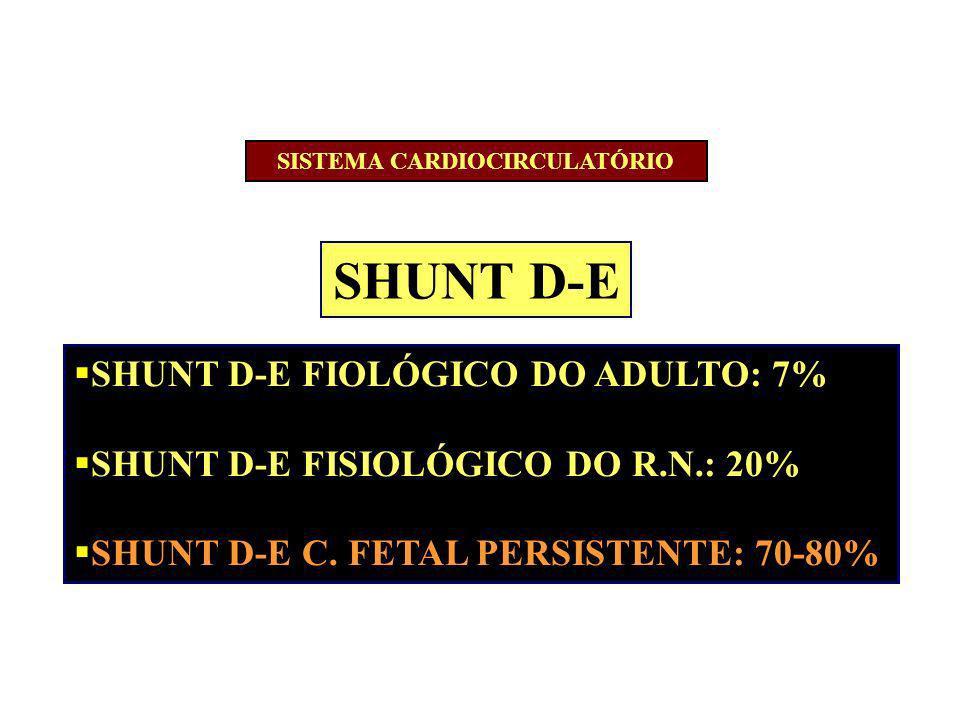 SHUNT D-E SHUNT D-E FIOLÓGICO DO ADULTO: 7% SHUNT D-E FISIOLÓGICO DO R.N.: 20% SHUNT D-E C. FETAL PERSISTENTE: 70-80% SISTEMA CARDIOCIRCULATÓRIO
