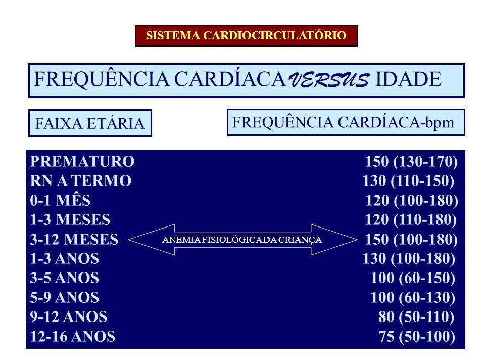 FREQUÊNCIA CARDÍACA VERSUS IDADE FREQUÊNCIA CARDÍACA-bpm PREMATURO 150 (130-170) RN A TERMO 130 (110-150) 0-1 MÊS 120 (100-180) 1-3 MESES 120 (110-180