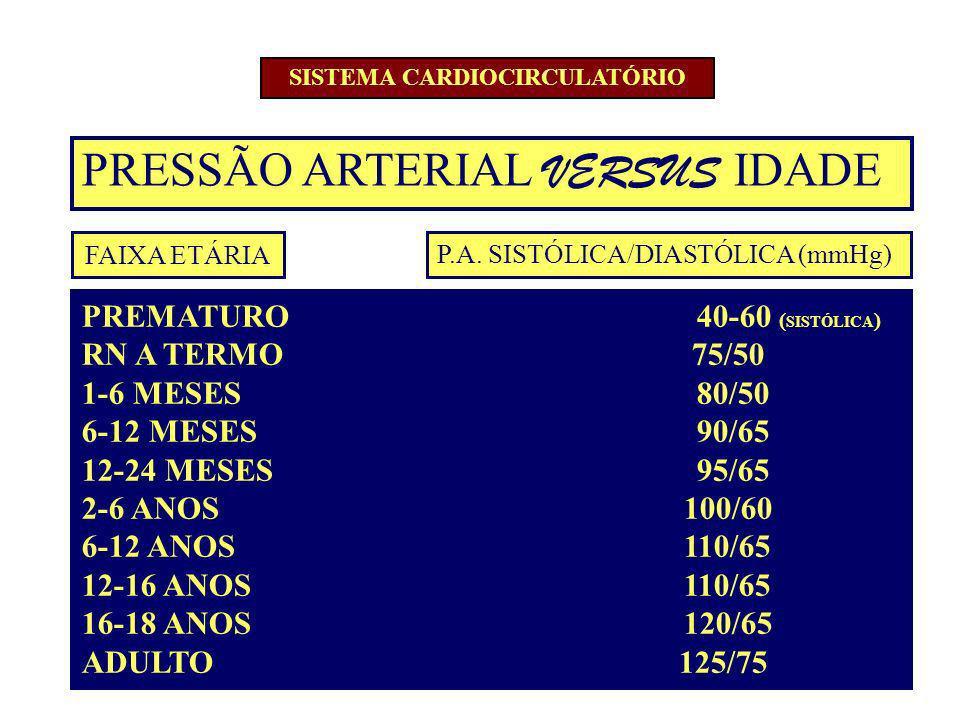 P.A. SISTÓLICA/DIASTÓLICA (mmHg) PRESSÃO ARTERIAL VERSUS IDADE PREMATURO 40-60 ( SISTÓLICA ) RN A TERMO 75/50 1-6 MESES 80/50 6-12 MESES 90/65 12-24 M