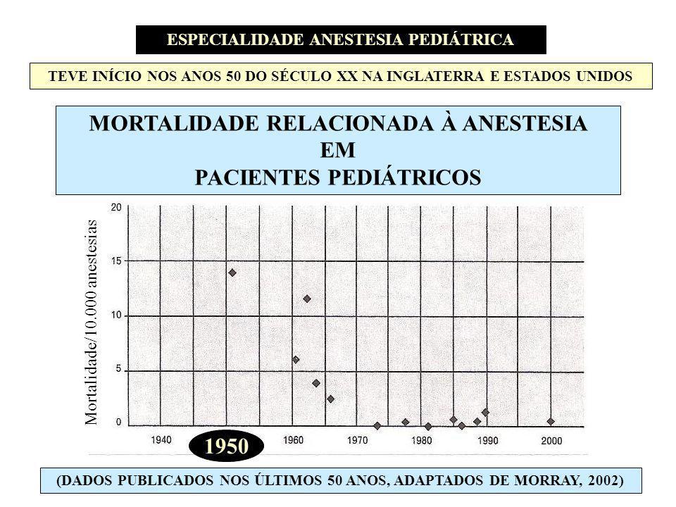 MORTALIDADE RELACIONADA À ANESTESIA EM PACIENTES PEDIÁTRICOS (DADOS PUBLICADOS NOS ÚLTIMOS 50 ANOS, ADAPTADOS DE MORRAY, 2002) Mortalidade/10.000 anes
