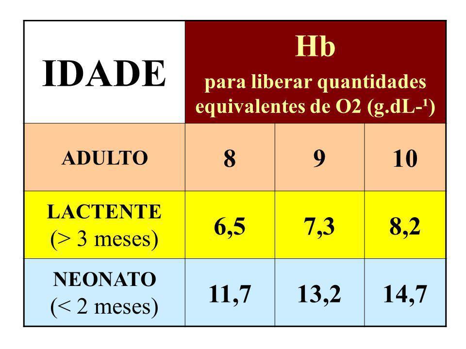 IDADE Hb para liberar quantidades equivalentes de O2 (g.dL-¹) ADULTO 8910 LACTENTE (> 3 meses) 6,57,38,2 NEONATO (< 2 meses) 11,713,214,7