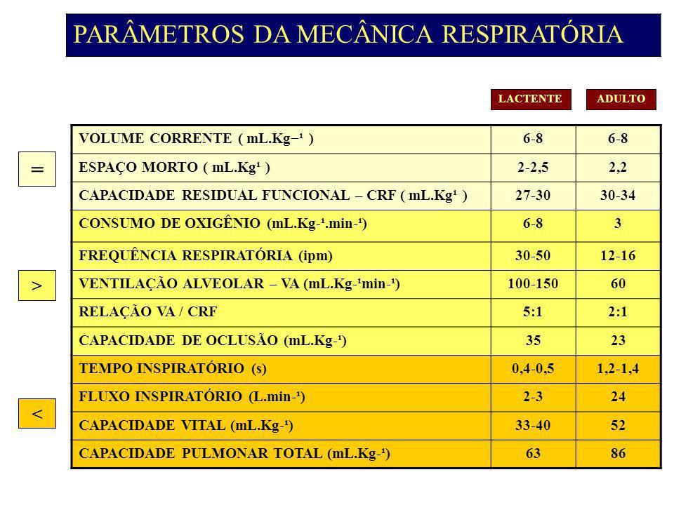 PARÂMETROS DA MECÂNICA RESPIRATÓRIA VOLUME CORRENTE ( mL.Kg¹ )6-8 ESPAÇO MORTO ( mL.Kg¹ )2-2,52,2 CAPACIDADE RESIDUAL FUNCIONAL – CRF ( mL.Kg¹ )27-3