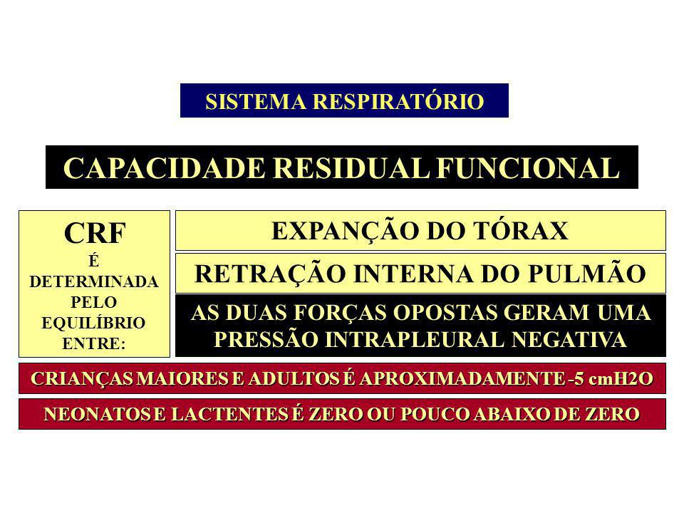 CAPACIDADE RESIDUAL FUNCIONAL CRF É DETERMINADA PELO EQUILÍBRIO ENTRE: EXPANÇÃO DO TÓRAX RETRAÇÃO INTERNA DO PULMÃO AS DUAS FORÇAS OPOSTAS GERAM UMA P