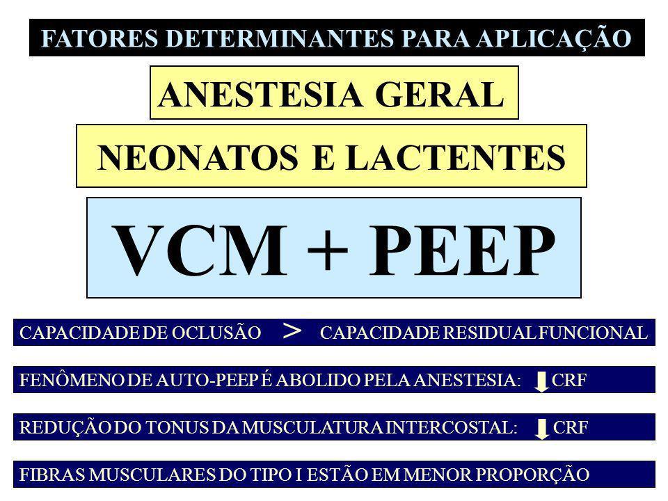 VCM + PEEP CAPACIDADE DE OCLUSÃO CAPACIDADE RESIDUAL FUNCIONAL > FENÔMENO DE AUTO-PEEP É ABOLIDO PELA ANESTESIA: CRF REDUÇÃO DO TONUS DA MUSCULATURA I