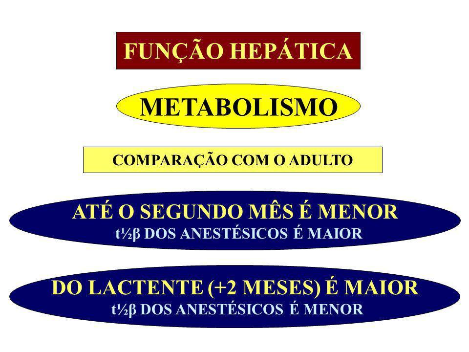 DO LACTENTE (+2 MESES) É MAIOR t½β DOS ANESTÉSICOS É MENOR ATÉ O SEGUNDO MÊS É MENOR t½β DOS ANESTÉSICOS É MAIOR FUNÇÃO HEPÁTICA METABOLISMO COMPARAÇÃ