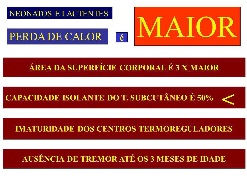 PERDA DE CALOR MAIOR NEONATOS E LACTENTES é ÁREA DA SUPERFÍCIE CORPORAL É 3 X MAIOR CAPACIDADE ISOLANTE DO T. SUBCUTÂNEO É 50% IMATURIDADE DOS CENTROS