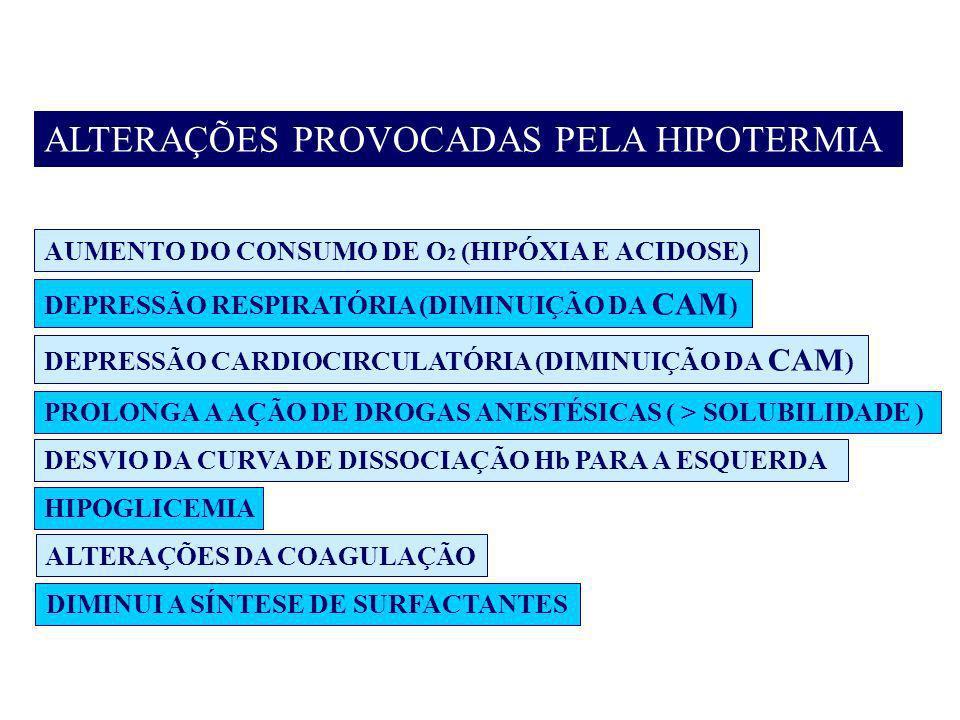 ALTERAÇÕES PROVOCADAS PELA HIPOTERMIA AUMENTO DO CONSUMO DE O 2 (HIPÓXIA E ACIDOSE) DEPRESSÃO RESPIRATÓRIA (DIMINUIÇÃO DA CAM ) DEPRESSÃO CARDIOCIRCUL