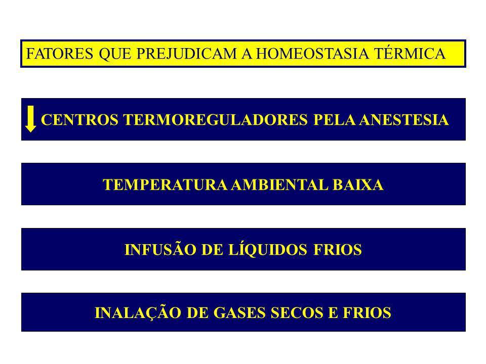 FATORES QUE PREJUDICAM A HOMEOSTASIA TÉRMICA CENTROS TERMOREGULADORES PELA ANESTESIA TEMPERATURA AMBIENTAL BAIXA INFUSÃO DE LÍQUIDOS FRIOS INALAÇÃO DE