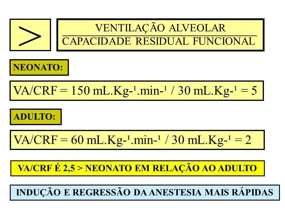VENTILAÇÃO ALVEOLAR CAPACIDADE RESIDUAL FUNCIONAL ADULTO: VA/CRF = 60 mL.Kg-¹.min-¹ / 30 mL.Kg-¹ = 2 NEONATO: VA/CRF = 150 mL.Kg-¹.min-¹ / 30 mL.Kg-¹