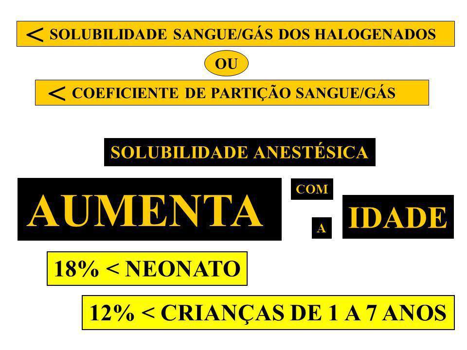 SOLUBILIDADE ANESTÉSICA AUMENTA COM A IDADE 18% < NEONATO 12% < CRIANÇAS DE 1 A 7 ANOS SOLUBILIDADE SANGUE/GÁS DOS HALOGENADOS COEFICIENTE DE PARTIÇÃO
