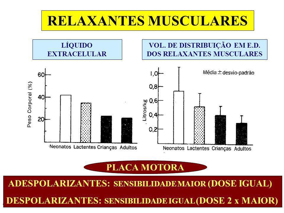 RELAXANTES MUSCULARES LÍQUIDO EXTRACELULAR VOL. DE DISTRIBUIÇÃO EM E.D. DOS RELAXANTES MUSCULARES PLACA MOTORA ADESPOLARIZANTES: SENSIBILIDADE MAIOR (