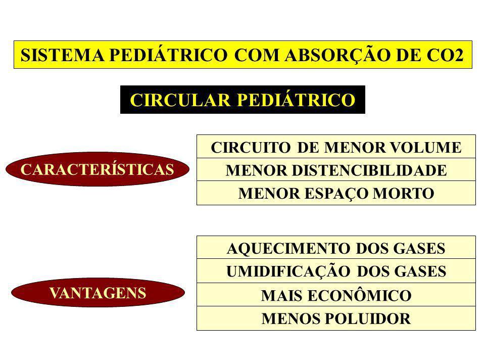 SISTEMA PEDIÁTRICO COM ABSORÇÃO DE CO2 CIRCULAR PEDIÁTRICO CARACTERÍSTICAS CIRCUITO DE MENOR VOLUME MENOR DISTENCIBILIDADE MENOR ESPAÇO MORTO VANTAGEN