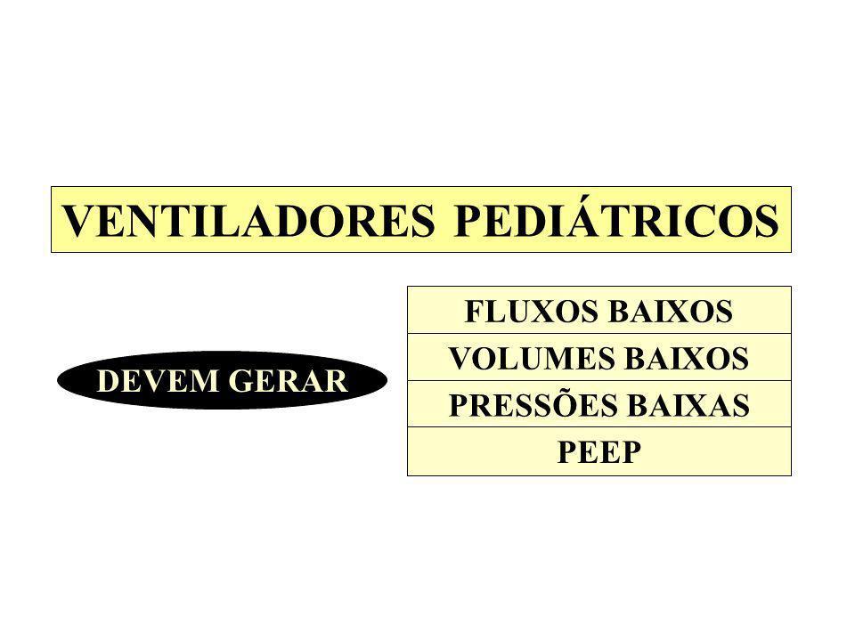 VENTILADORES PEDIÁTRICOS DEVEM GERAR FLUXOS BAIXOS VOLUMES BAIXOS PRESSÕES BAIXAS PEEP