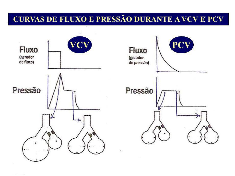 CURVAS DE FLUXO E PRESSÃO DURANTE A VCV E PCV VCVPCV