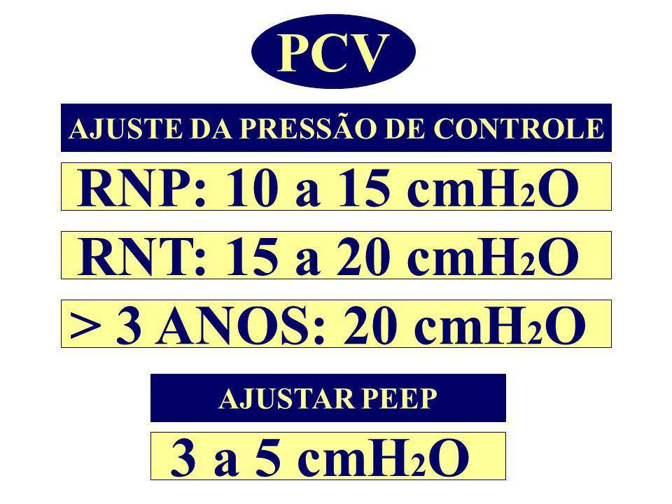PCV AJUSTE DA PRESSÃO DE CONTROLE RNP: 10 a 15 cmH 2 O RNT: 15 a 20 cmH 2 O > 3 ANOS: 20 cmH 2 O AJUSTAR PEEP 3 a 5 cmH 2 O