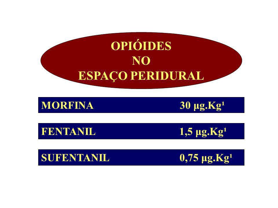OPIÓIDES NO ESPAÇO PERIDURAL MORFINA 30 μg.Kg¹ FENTANIL 1,5 μg.Kg¹ SUFENTANIL 0,75 μg.Kg¹