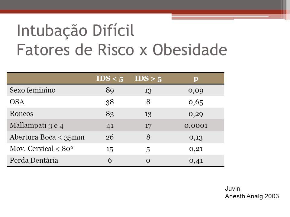Intubação Difícil Fatores de Risco x Obesidade IDS < 5IDS > 5p Sexo feminino89130,09 OSA3880,65 Roncos83130,29 Mallampati 3 e 441170,0001 Abertura Boca < 35mm2680,13 Mov.