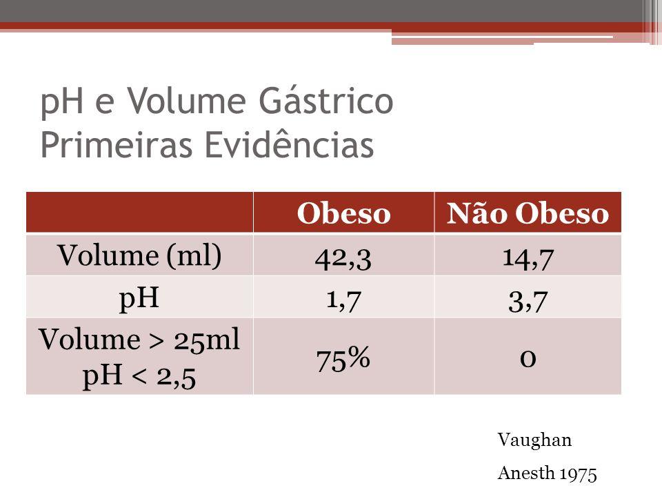 pH e Volume Gástrico Primeiras Evidências Vaughan Anesth 1975 ObesoNão Obeso Volume (ml)42,314,7 pH1,73,7 Volume > 25ml pH < 2,5 75%0