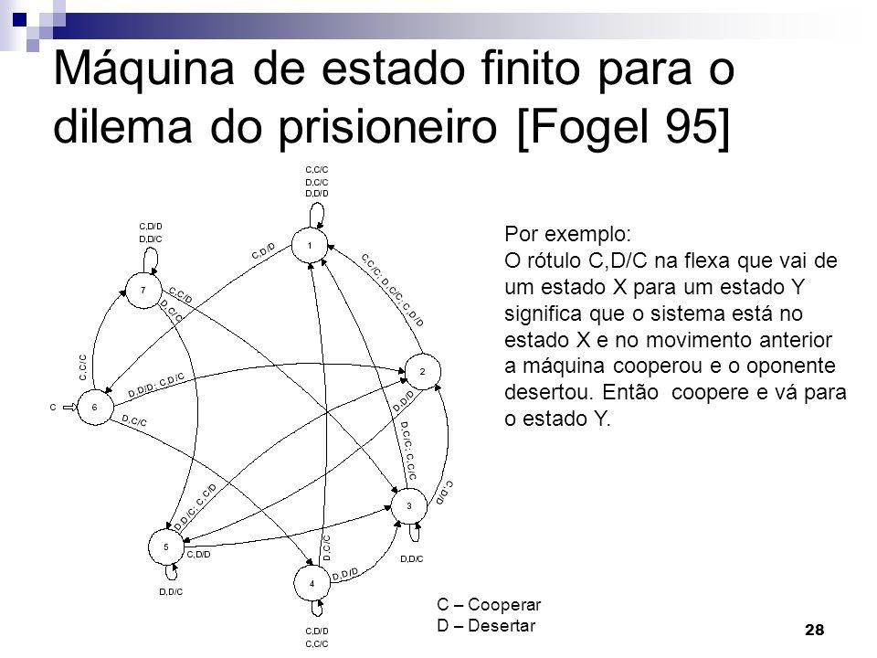 Computação Evolutiva28 PUCPR (2005) Máquina de estado finito para o dilema do prisioneiro [Fogel 95] C – Cooperar D – Desertar Por exemplo: O rótulo C