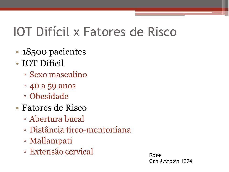 IOT Difícil x Fatores de Risco 18500 pacientes IOT Difícil Sexo masculino 40 a 59 anos Obesidade Fatores de Risco Abertura bucal Distância tireo-mento