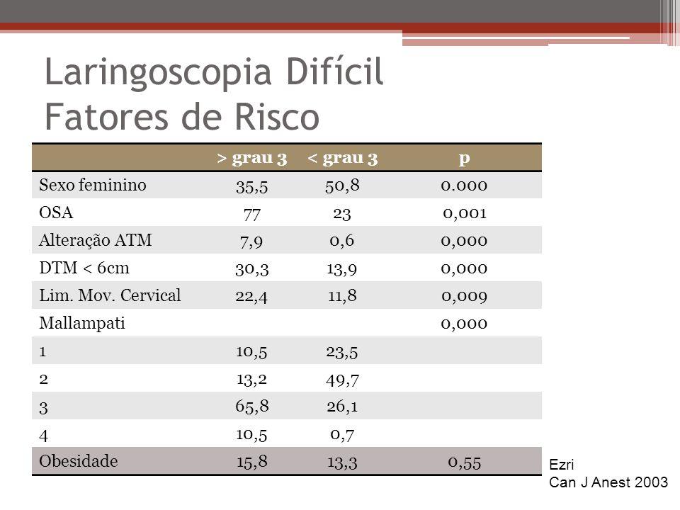 Laringoscopia Difícil Fatores de Risco > grau 3< grau 3p Sexo feminino35,550,80.000 OSA77230,001 Alteração ATM7,90,60,000 DTM < 6cm30,313,90,000 Lim.