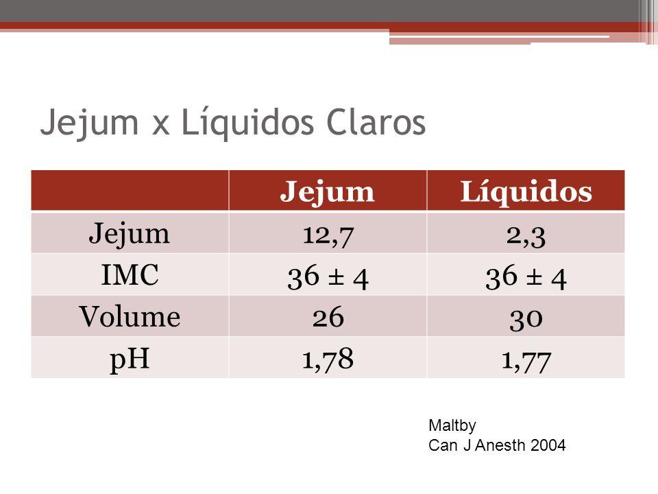 Jejum x Líquidos Claros JejumLíquidos Jejum12,72,3 IMC36 ± 4 Volume2630 pH1,781,77 Maltby Can J Anesth 2004