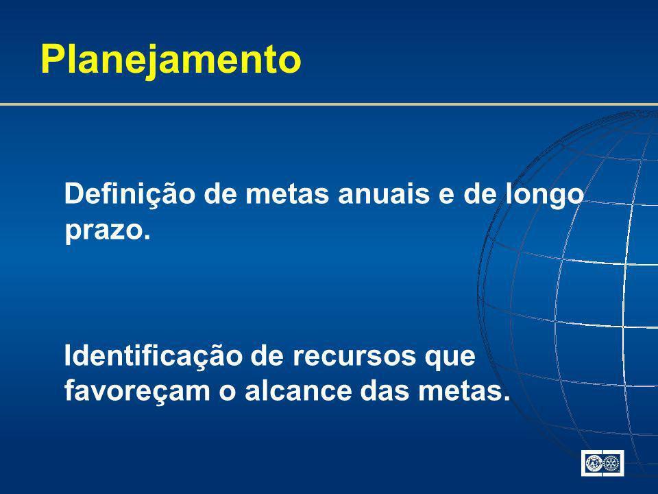 Planejamento Definição de metas anuais e de longo prazo. Identificação de recursos que favoreçam o alcance das metas.