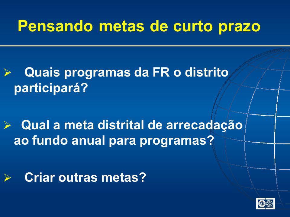 Pensando metas de curto prazo Quais programas da FR o distrito participará? Qual a meta distrital de arrecadação ao fundo anual para programas? Criar