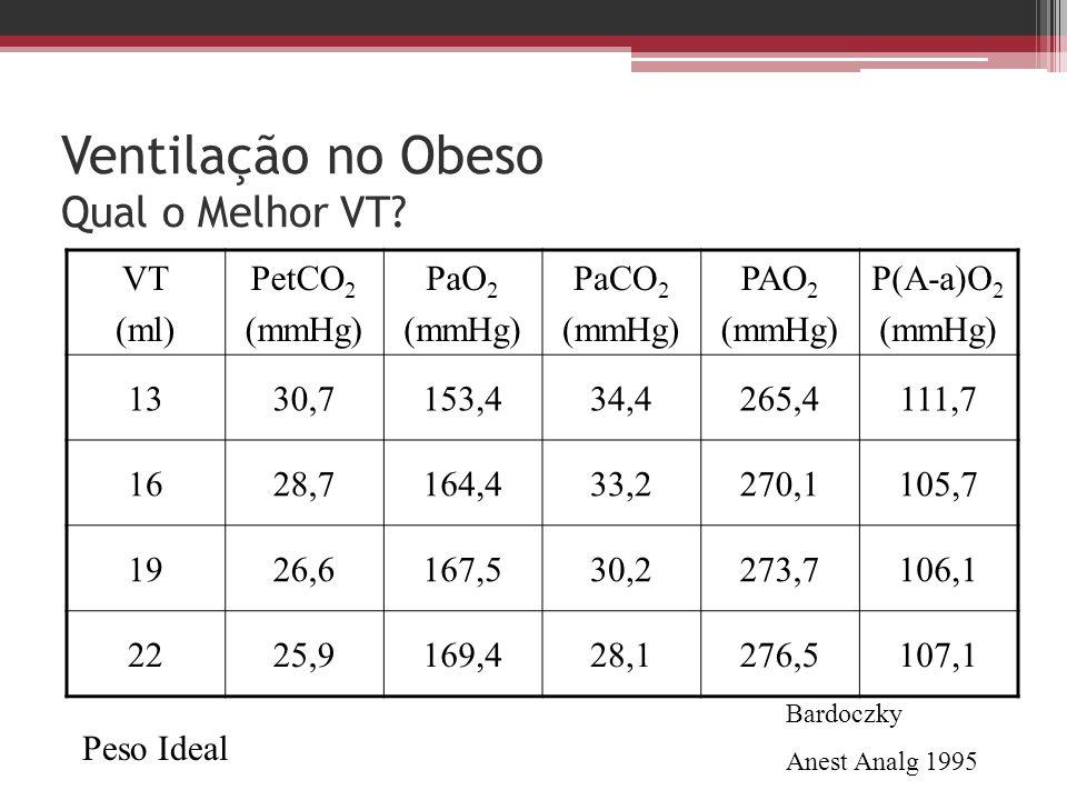 Ventilação no Obeso Qual o Melhor VT? VT (ml) PetCO 2 (mmHg) PaO 2 (mmHg) PaCO 2 (mmHg) PAO 2 (mmHg) P(A-a)O 2 (mmHg) 1330,7153,434,4265,4111,7 1628,7