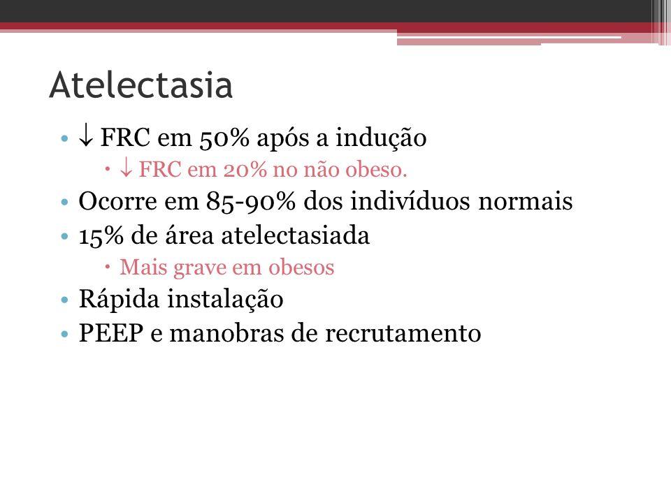 Atelectasia FRC em 50% após a indução FRC em 20% no não obeso. Ocorre em 85-90% dos indivíduos normais 15% de área atelectasiada Mais grave em obesos