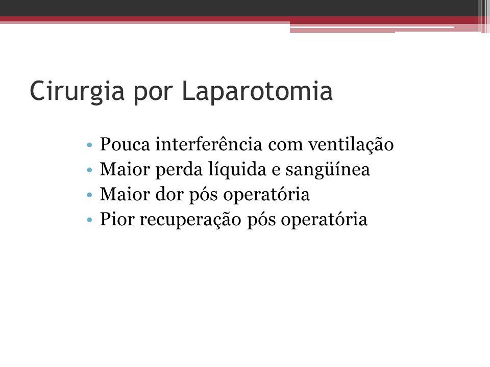 Cirurgia por Laparotomia Pouca interferência com ventilação Maior perda líquida e sangüínea Maior dor pós operatória Pior recuperação pós operatória