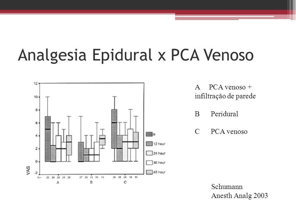 Analgesia Epidural x PCA Venoso A PCA venoso + infiltração de parede B Peridural C PCA venoso Schumann Anesth Analg 2003