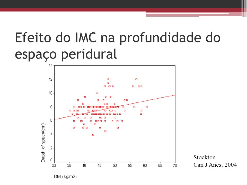 Efeito do IMC na profundidade do espaço peridural Stockton Can J Anest 2004