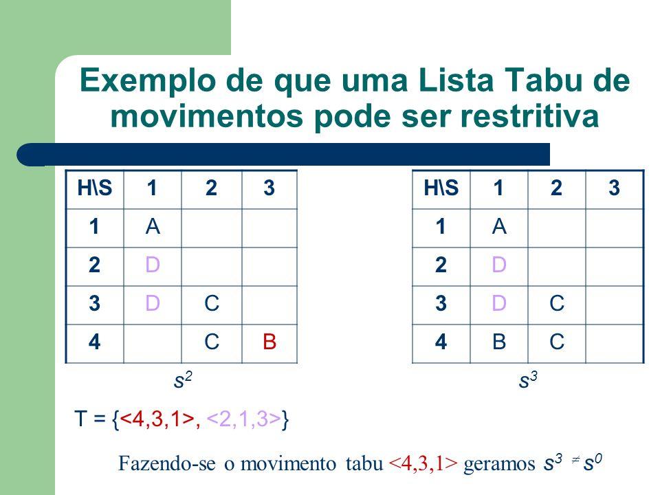Exemplo de que uma Lista Tabu de movimentos pode ser restritiva H\S123 123 1A1A 2D2D 3DC3DC 4CB4BC s2s2 s3s3 T = {, } Fazendo-se o movimento tabu geramos s 3 s 0