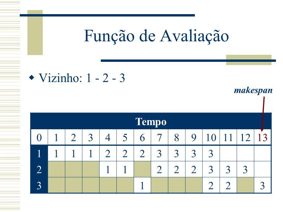 Função de Avaliação Vizinho: 1 - 2 - 3 makespan Tempo 012345678910111213 11112223333 211222333 31223