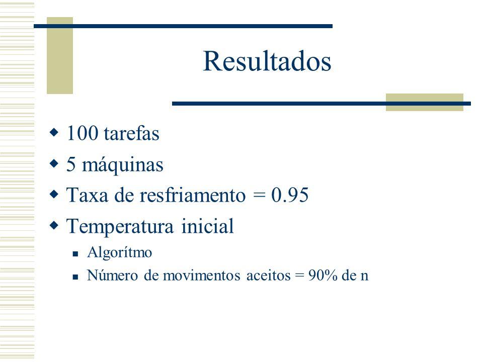 Resultados 100 tarefas 5 máquinas Taxa de resfriamento = 0.95 Temperatura inicial Algorítmo Número de movimentos aceitos = 90% de n