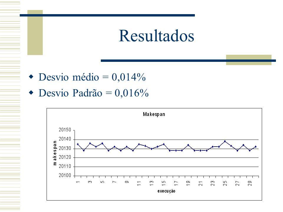 Resultados Desvio médio = 0,014% Desvio Padrão = 0,016%