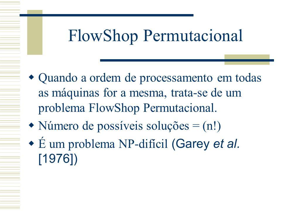 FlowShop Permutacional Quando a ordem de processamento em todas as máquinas for a mesma, trata-se de um problema FlowShop Permutacional. Número de pos
