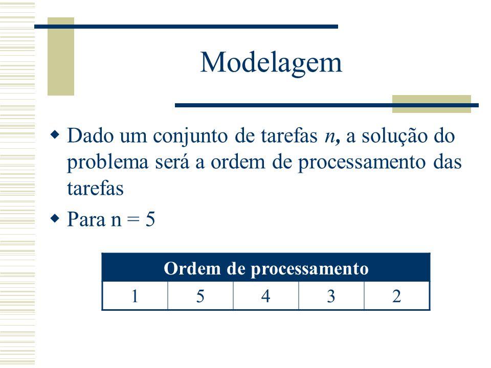 Modelagem Dado um conjunto de tarefas n, a solução do problema será a ordem de processamento das tarefas Para n = 5 Ordem de processamento 15432