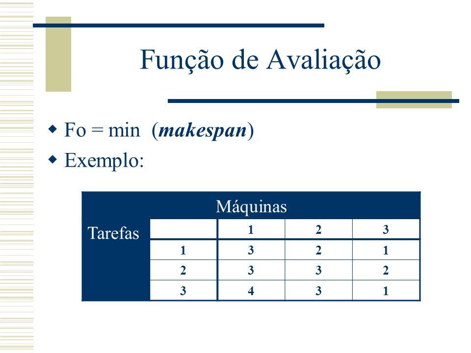Função de Avaliação Makespan Seqüência de tarefas: 2 - 1 - 3 makespan Tempo 01234567891011121314 12221113333 222211333 32213