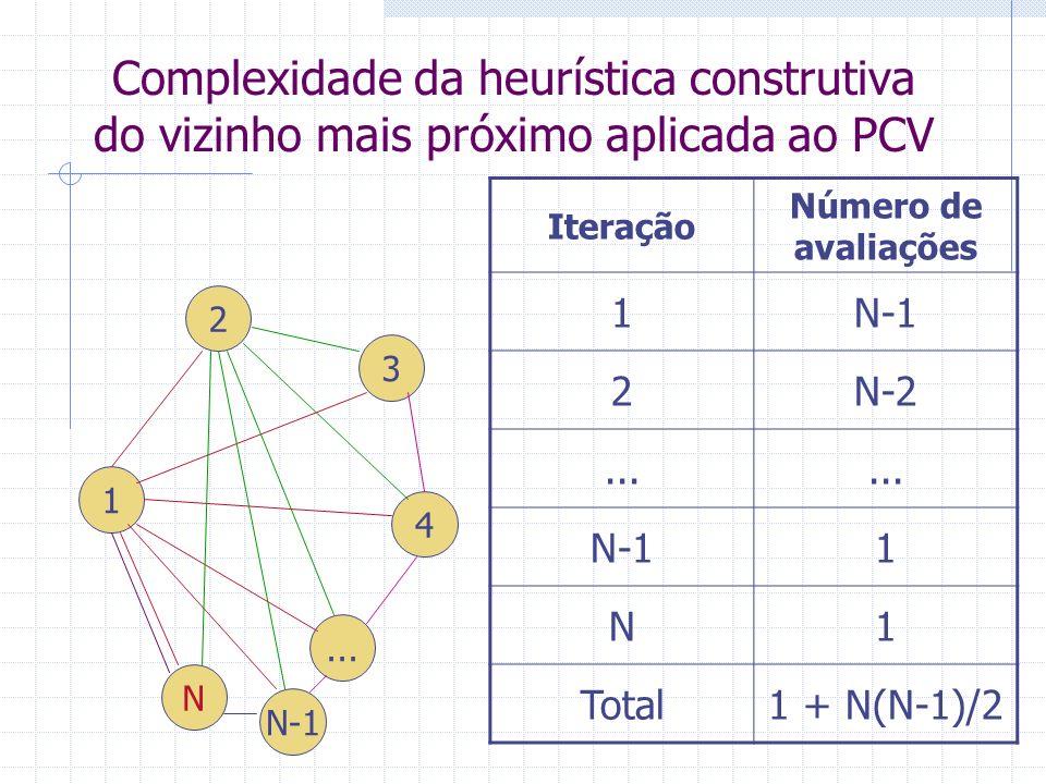 Complexidade da heurística construtiva da inserção mais barata aplicada ao PCV 3 4 5 2 6 j i k Custo da inserção = d ik +d jk -d ij