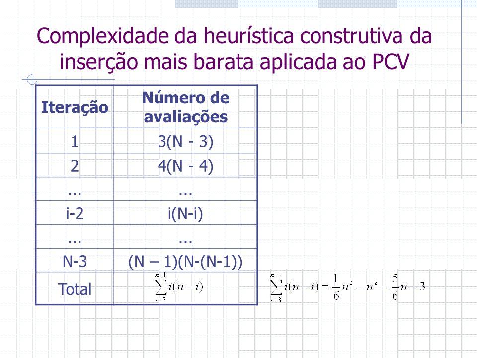 Comparação entre as heurísticas construtivas para o PCV MétodoComplexidade Tempo (s) Vizinho mais próximo 1,8x10 -6 Inserção mais barata 9,1x10 -6 Exemplo para n = 20 cidades Supor uma avaliação executada em 10 -8 segundos