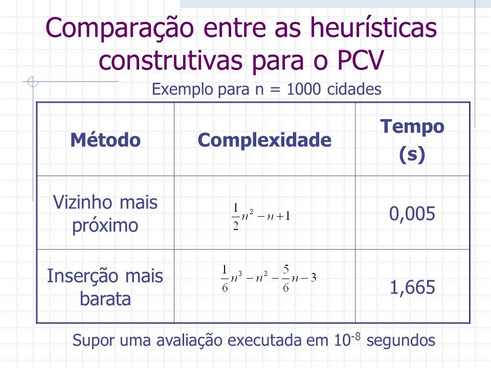Comparação entre as heurísticas construtivas para o PCV MétodoComplexidade Tempo (s) Vizinho mais próximo 0,5 Inserção mais barata 1665 Exemplo para n = 10000 cidades Supor uma avaliação executada em 10 -8 segundos