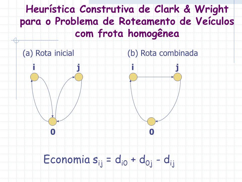 Heurística Construtiva de Clark & Wright para o Problema de Roteamento de Veículos com frota homogênea 0 ij 0 ij Economia s ij = d i0 + d 0j - d ij (a
