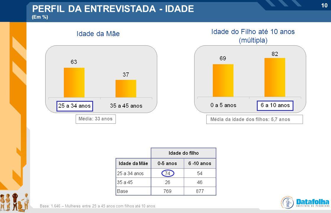 10 PERFIL DA ENTREVISTADA - IDADE (Em %) Idade da Mãe Idade do Filho até 10 anos (múltipla) Média: 33 anos Média da idade dos filhos: 5,7 anos Base: 1