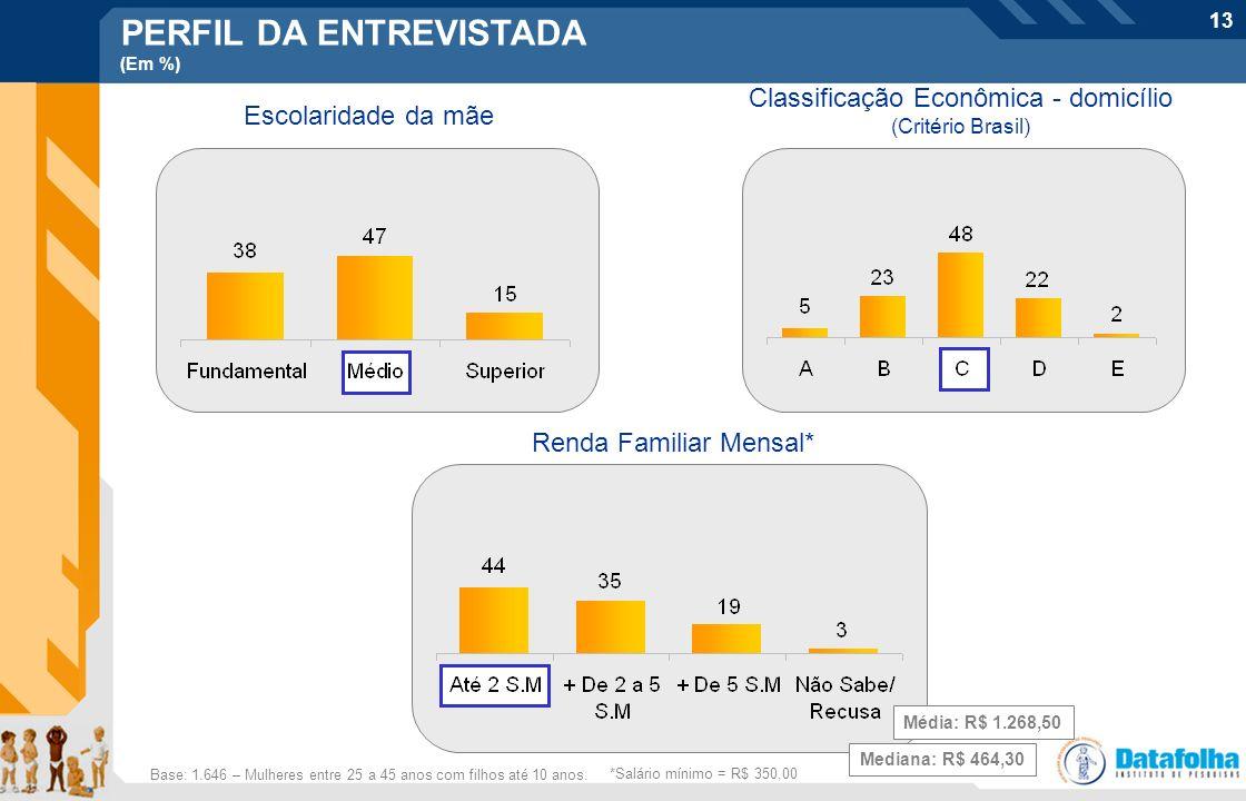 13 Classificação Econômica - domicílio (Critério Brasil) PERFIL DA ENTREVISTADA (Em %) Escolaridade da mãe Base: 1.646 – Mulheres entre 25 a 45 anos c
