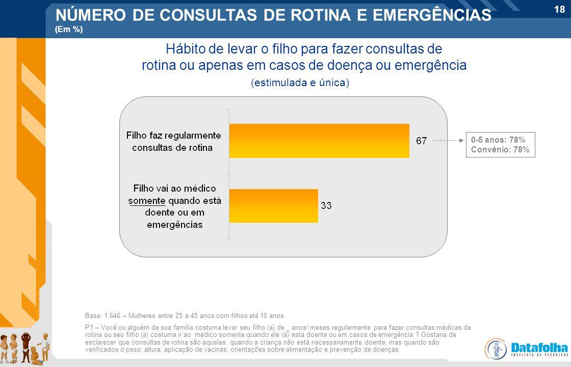 18 NÚMERO DE CONSULTAS DE ROTINA E EMERGÊNCIAS (Em %) Hábito de levar o filho para fazer consultas de rotina ou apenas em casos de doença ou emergênci