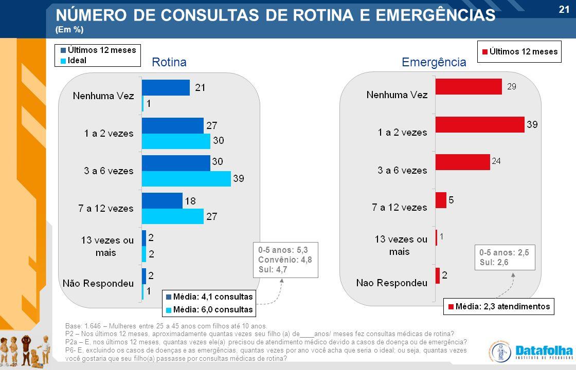 21 EmergênciaRotina P2 – Nos últimos 12 meses, aproximadamente quantas vezes seu filho (a) de____anos/ meses fez consultas médicas de rotina? P2a – E,