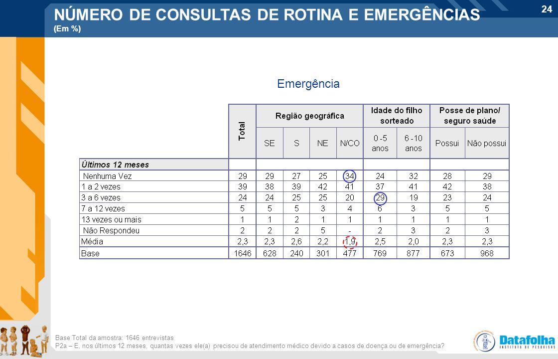 24 Base Total da amostra: 1646 entrevistas P2a – E, nos últimos 12 meses, quantas vezes ele(a) precisou de atendimento médico devido a casos de doença